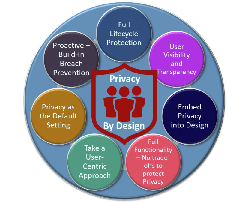 technical consulting Privacy By Design